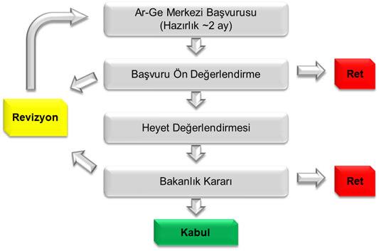 OOBYGVHargekurulumu - Ar-Ge/Tasarım Merkezi Kurulumu&Sürdürülebilirliği