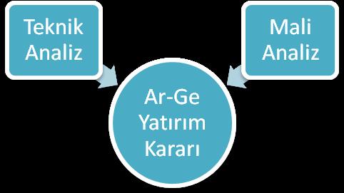 image001 - Ar-Ge Yatırım Fizibilitesi Hazırlanması