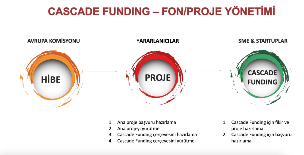 Ekran Resmi 2021 02 19 16.23.25 1024x522 - Cascade Funding - Fon/Proje Yönetimi Hizmeti